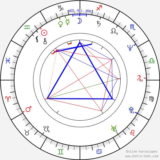 Frank Miller astro natal birth chart, Frank Miller horoscope, astrology