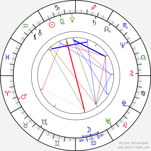 Gakuryu Ishii astro natal birth chart, Gakuryu Ishii horoscope, astrology