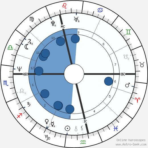 Greg Martin wikipedia, horoscope, astrology, instagram