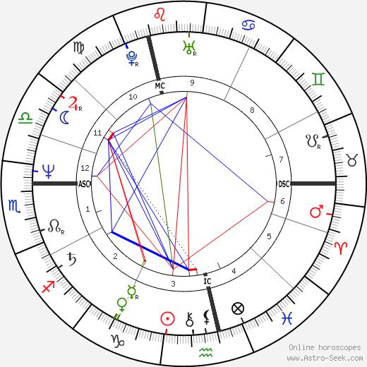 Greg Martin день рождения гороскоп, Greg Martin Натальная карта онлайн