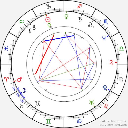 Igor Michalski birth chart, Igor Michalski astro natal horoscope, astrology