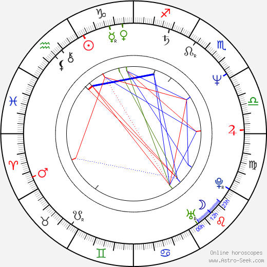 Jana Staňková astro natal birth chart, Jana Staňková horoscope, astrology