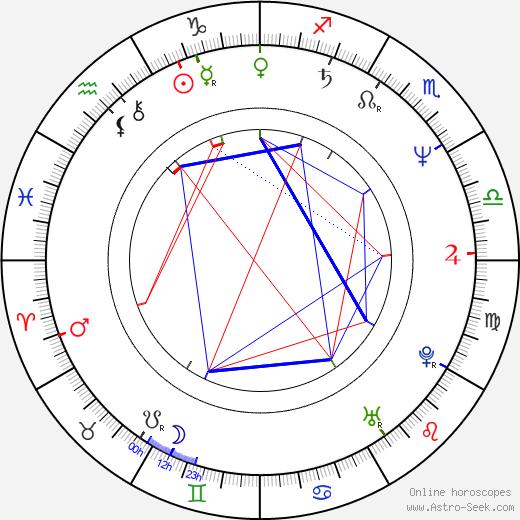 John Lasseter astro natal birth chart, John Lasseter horoscope, astrology