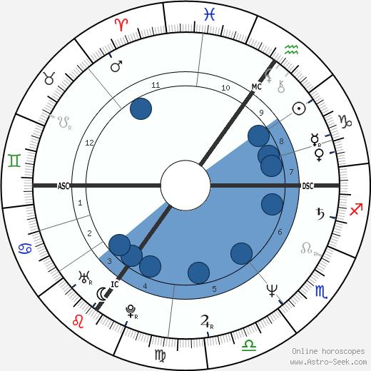 Keith Chegwin wikipedia, horoscope, astrology, instagram