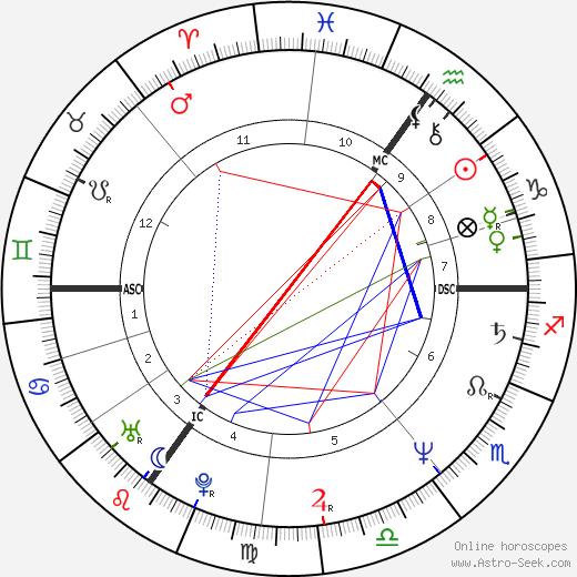 Keith Chegwin день рождения гороскоп, Keith Chegwin Натальная карта онлайн