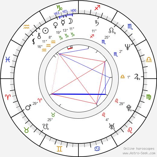Konstantin Dimitrov birth chart, biography, wikipedia 2020, 2021