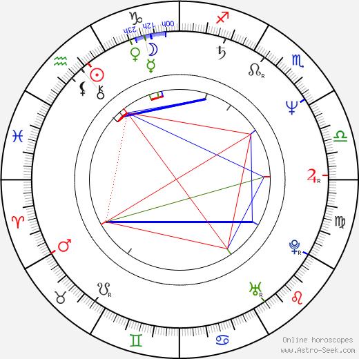 Konstantin Dimitrov birth chart, Konstantin Dimitrov astro natal horoscope, astrology