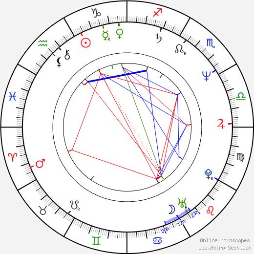 Krzysztof Globisz tema natale, oroscopo, Krzysztof Globisz oroscopi gratuiti, astrologia
