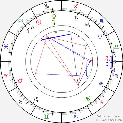 Marina Urbanc tema natale, oroscopo, Marina Urbanc oroscopi gratuiti, astrologia
