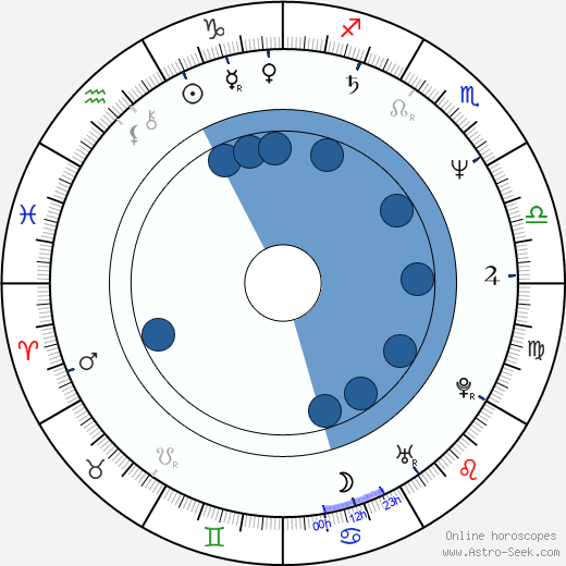 Mario Van Peebles wikipedia, horoscope, astrology, instagram