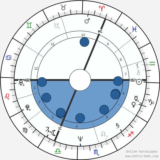 Michel Bacquet wikipedia, horoscope, astrology, instagram