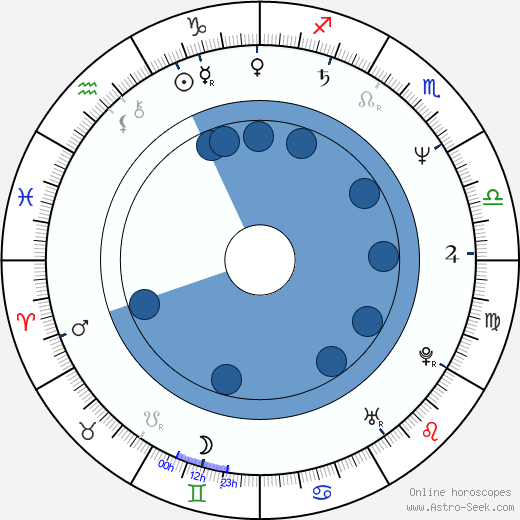 Mladen Nelevic wikipedia, horoscope, astrology, instagram