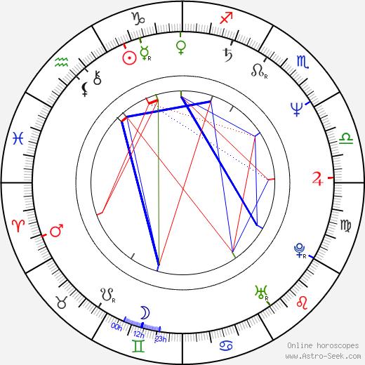 Mladen Nelevic день рождения гороскоп, Mladen Nelevic Натальная карта онлайн