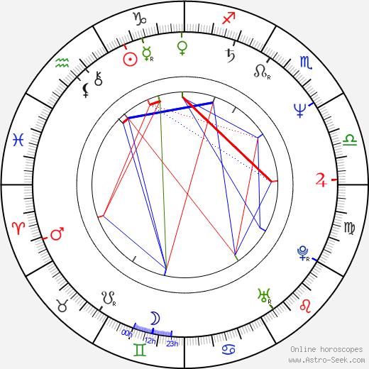 Ned Eisenberg день рождения гороскоп, Ned Eisenberg Натальная карта онлайн