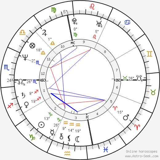 Patty Loveless birth chart, biography, wikipedia 2019, 2020