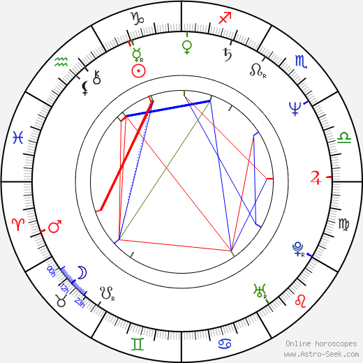 Peter Hardy astro natal birth chart, Peter Hardy horoscope, astrology