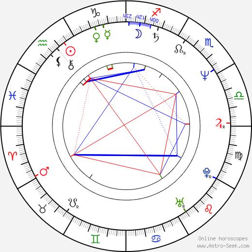 Peter Tors день рождения гороскоп, Peter Tors Натальная карта онлайн