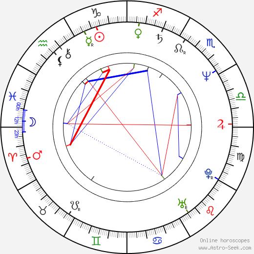 Reena Roy birth chart, Reena Roy astro natal horoscope, astrology