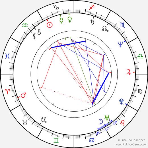 Ricardo Darín astro natal birth chart, Ricardo Darín horoscope, astrology