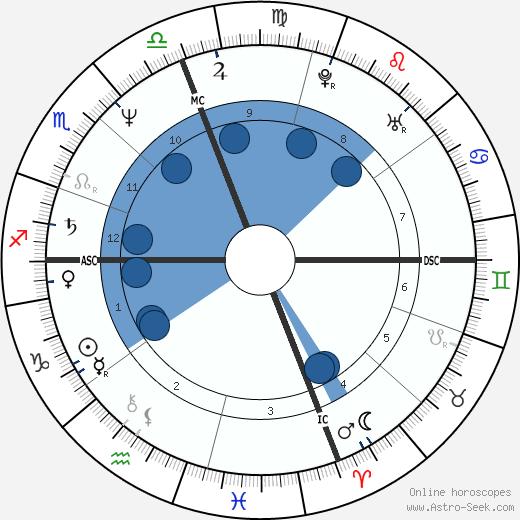 Robert Hilst wikipedia, horoscope, astrology, instagram