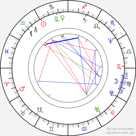 Roger Ashton-Griffiths astro natal birth chart, Roger Ashton-Griffiths horoscope, astrology