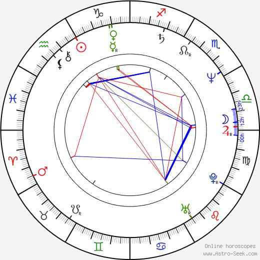 Rusty Anderson tema natale, oroscopo, Rusty Anderson oroscopi gratuiti, astrologia