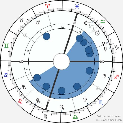 Shirley Babashoff wikipedia, horoscope, astrology, instagram