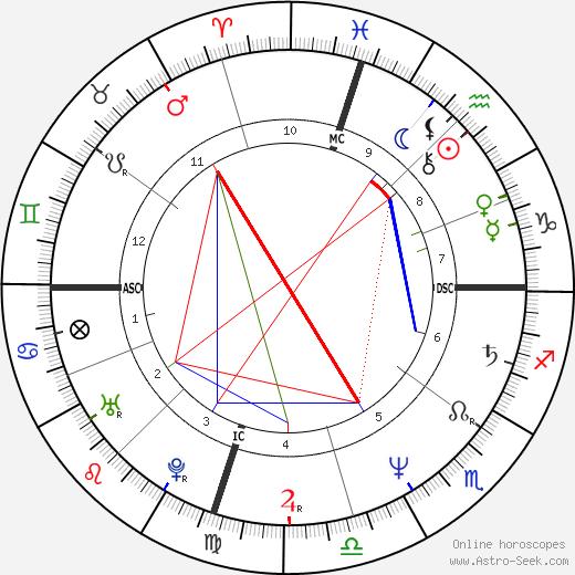 Shirley Babashoff день рождения гороскоп, Shirley Babashoff Натальная карта онлайн
