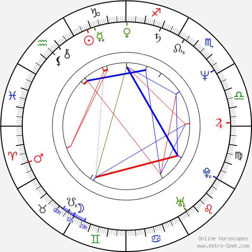 Tarja Siimes astro natal birth chart, Tarja Siimes horoscope, astrology
