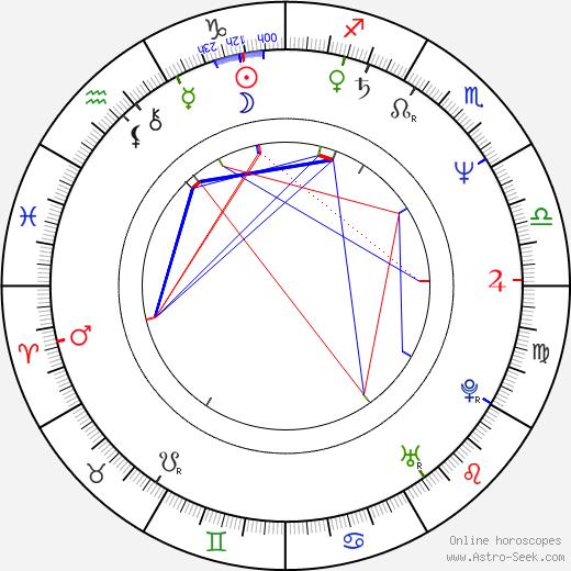 Wellson Chin день рождения гороскоп, Wellson Chin Натальная карта онлайн