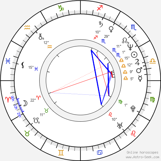 Alexander Moberg birth chart, biography, wikipedia 2019, 2020