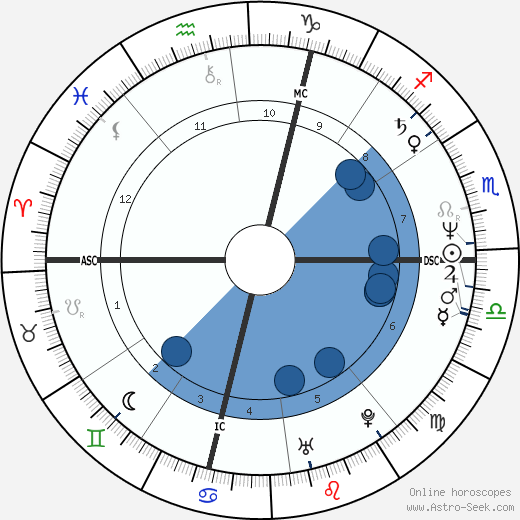 Arturo Brachetti wikipedia, horoscope, astrology, instagram