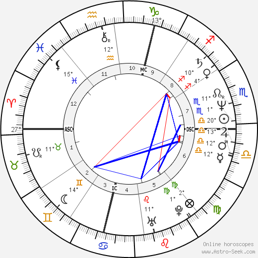 Arturo Brachetti birth chart, biography, wikipedia 2019, 2020