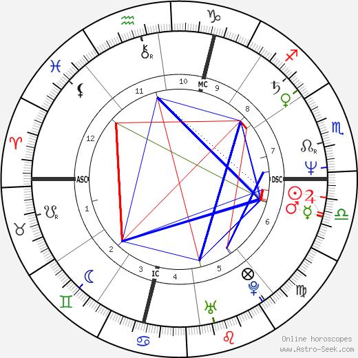 Arturo Brachetti день рождения гороскоп, Arturo Brachetti Натальная карта онлайн