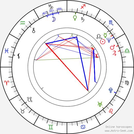 Betsy Aidem birth chart, Betsy Aidem astro natal horoscope, astrology