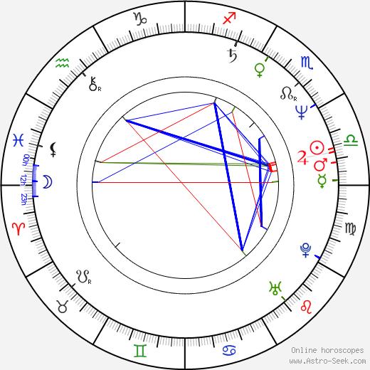 Bob Jay Mills день рождения гороскоп, Bob Jay Mills Натальная карта онлайн