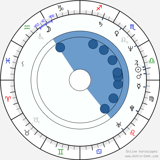 Bruce Allen Dawson wikipedia, horoscope, astrology, instagram