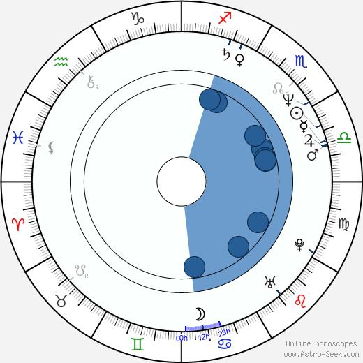 Camilla More wikipedia, horoscope, astrology, instagram