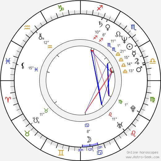 Camilla More birth chart, biography, wikipedia 2020, 2021