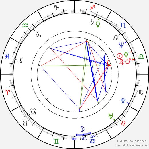 Camilla More birth chart, Camilla More astro natal horoscope, astrology