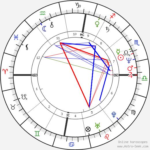 Camille de Casabianca tema natale, oroscopo, Camille de Casabianca oroscopi gratuiti, astrologia