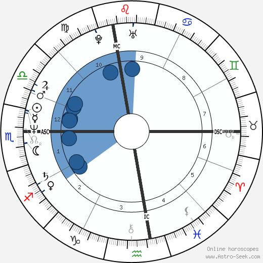 Cheryl Amirault wikipedia, horoscope, astrology, instagram
