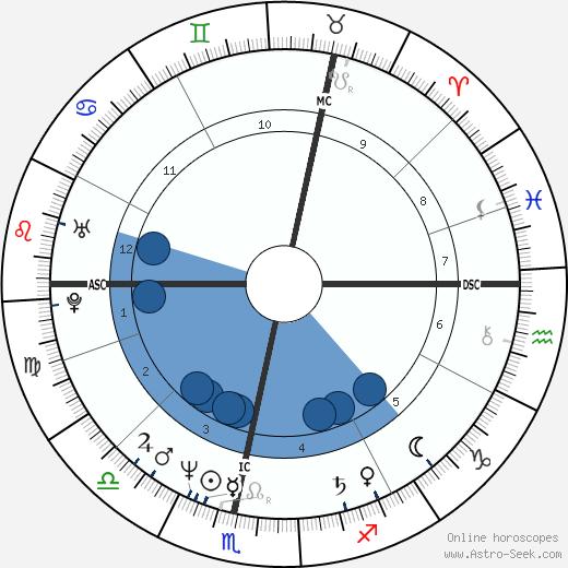 Christian Berkel wikipedia, horoscope, astrology, instagram