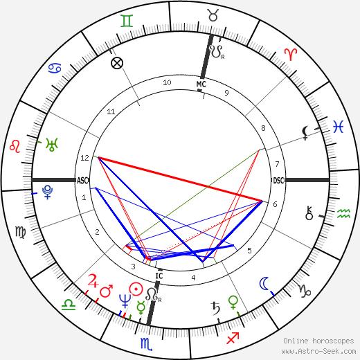 Christian Berkel astro natal birth chart, Christian Berkel horoscope, astrology