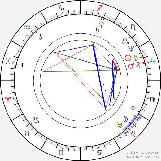 Françoise Pinkwasser astro natal birth chart, Françoise Pinkwasser horoscope, astrology