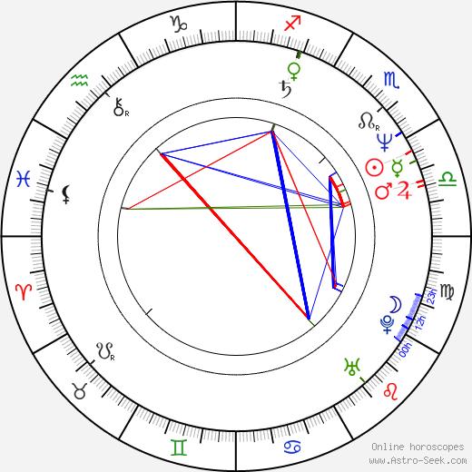 Gilbert von Sohlern birth chart, Gilbert von Sohlern astro natal horoscope, astrology