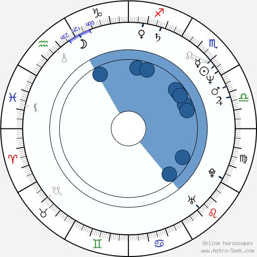 Glen MacPherson wikipedia, horoscope, astrology, instagram
