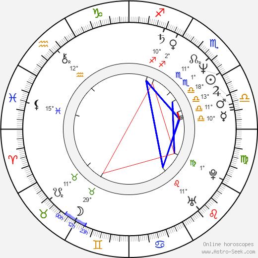 Irina Dymchenko birth chart, biography, wikipedia 2020, 2021