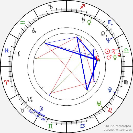 Irina Dymchenko birth chart, Irina Dymchenko astro natal horoscope, astrology