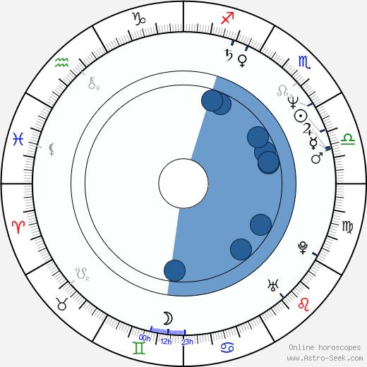 Jaana Kahra wikipedia, horoscope, astrology, instagram